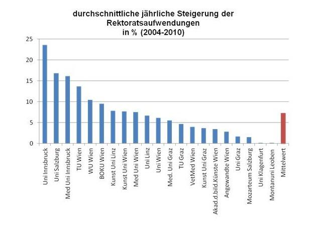 Durchschnittliche Steigerung der Rektoratsaufwendungen 2004-2010
